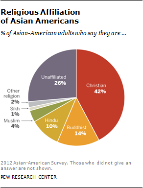 pew-research-asian-faiths-overview1